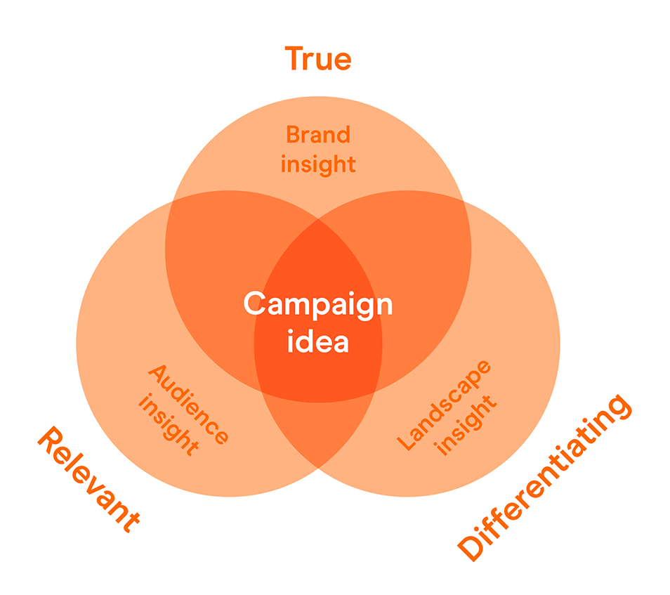 Brand strategy research